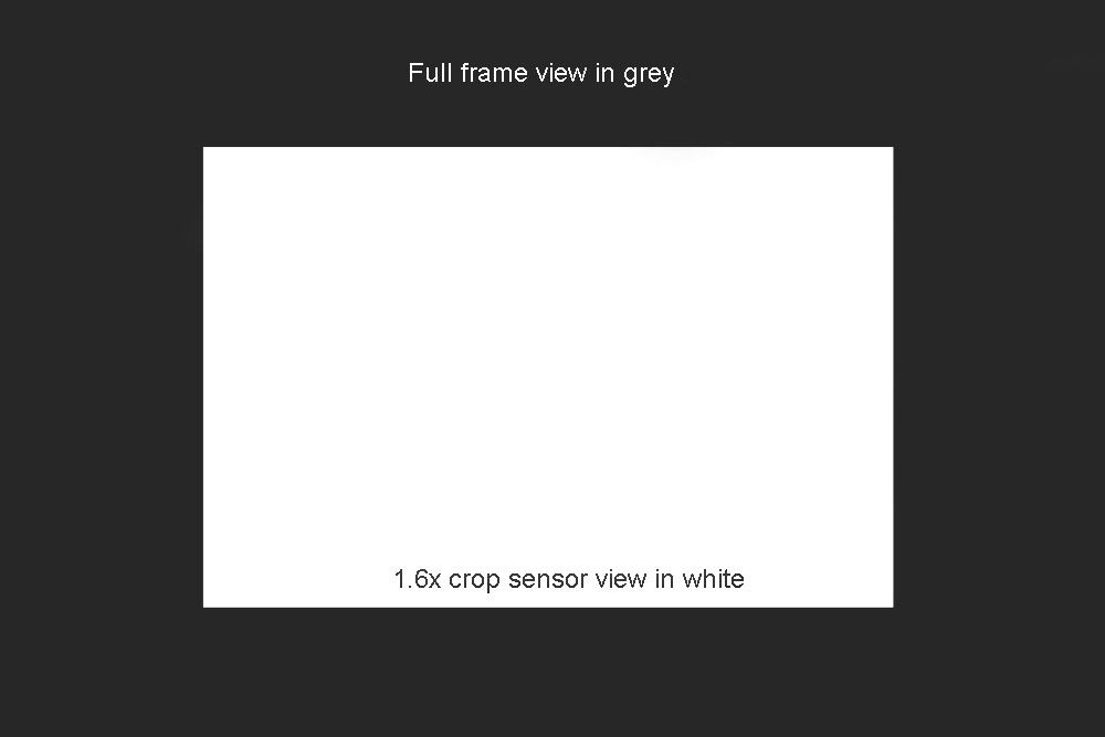 Full frame vs crop frame camera differences and related issues.